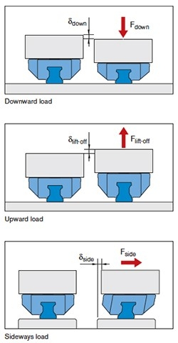 Bosch-Rexroth deformation of linear guides