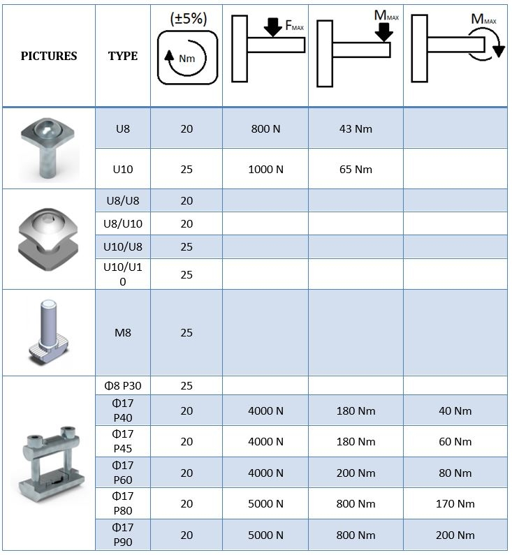 load capacity of basic joining elements for alu profiles