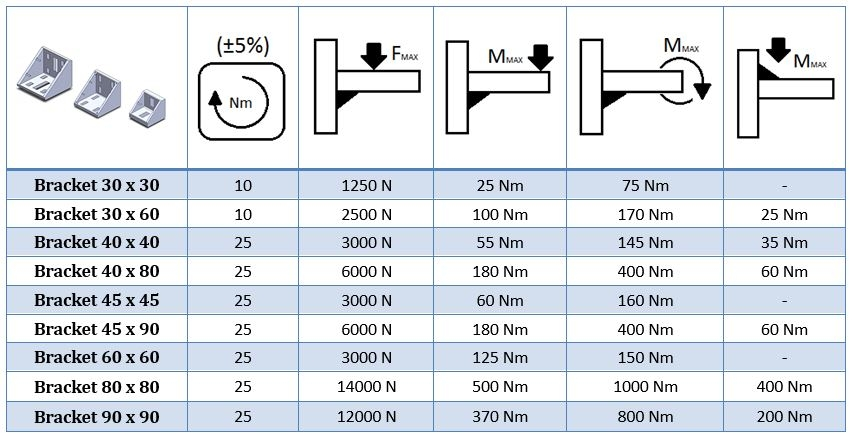carrying capacity of brackets for alu profiles