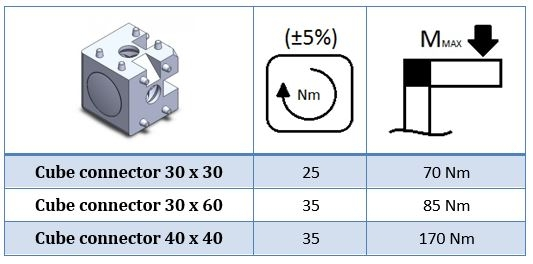 load capacity of cube connector for aluminium profile